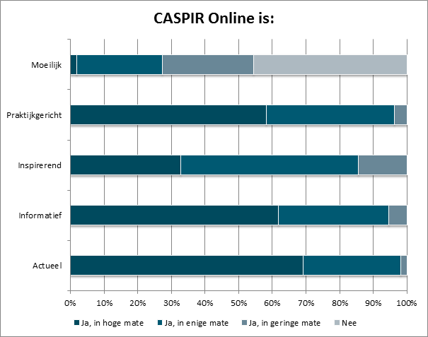 CASPIR online is